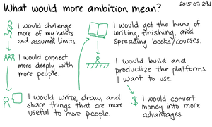2015-03-29d What would more ambition mean -- index card #ambition #experiment