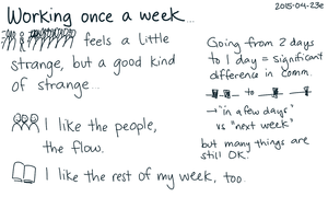 2015-04-23e Working once a week -- index card #consulting #pace #experiment