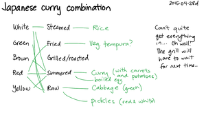 2015-04-28d Japanese curry combination -- index card #variety #meal-planning #cooking #japanese