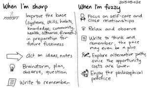 2015-05-02e When I'm sharp, when I'm fuzzy -- index card #fuzzy