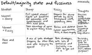 2015-05-03e Default or majority state and fuzziness -- index card #fuzzy.png
