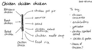 2015-05-04d Chicken chicken chicken -- index card #cooking