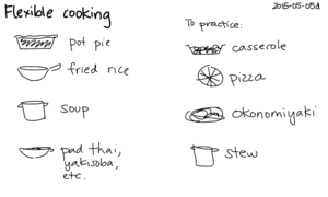 2015-05-05d Flexible cooking -- index card #cooking