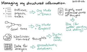 2015-05-08c Managing my structured information -- index card #pkm #knowledge #sharing