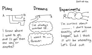 2015-05-10e Plans, dreams, and experiments -- index card #experiment #mindset