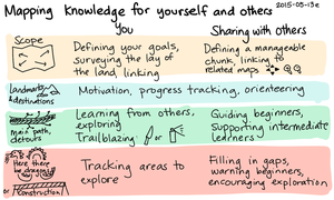 2015-05-13e Mapping knowledge for yourself and others -- index card #mapping #pkm #sharing