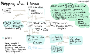 2015-05-13f Mapping what I know -- index card #workflow #blogging #index-cards #mapping #pkm