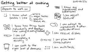 2015-05-27c Getting better at cooking -- index card #kaizen #cooking #learning