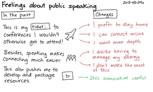 2015-05-29a Feelings about public speaking -- index card #speaking.png