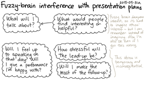 2015-05-31a Fuzzy-brain interference with presentation plans -- index card #speaking.png