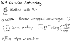 2015-06-06a Saturday -- index card #journal