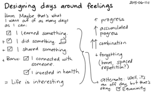 2015-06-11c Designing days around feelings -- index card #experiment #life #progress #feelings.png