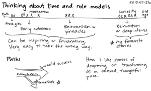2015-07-27a Thinking about time and role models -- index card #time