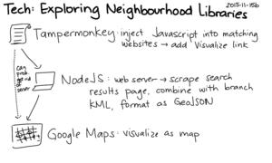 2015-11-15b Tech - Exploring neighbourhood libraries -- index card #tpl #hackathon