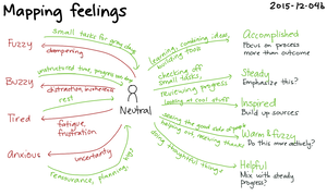 2015-12-04b Mapping feelings -- index card #reflection #fuzzy #feelings #nudge.png