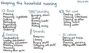 2016-01-04c Keeping the household running -- index card #home #routines.png