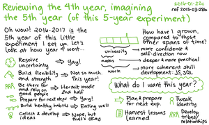 2016-01-22c Reviewing the fourth year, imagining the fifth year of this 5-year experiment -- index card #experiment #review #plan ref 2015-03-28b.png