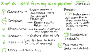 2016-01-22d What do I want from my idea pipeline -- index card #zettelkasten #ideas #thinking #questions #index-cards.png