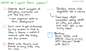 2016-06-05a What do I want from videos -- index card #archive #video.png