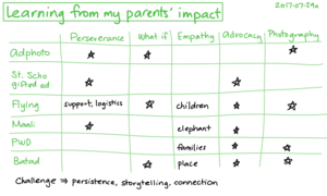 2017-07-29a Learning from my parents' impact #impact #influence.png
