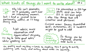 2017-07-29f What kinds of things do I want to write about #writing #topics #purpose.png
